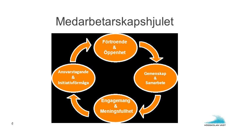 Medarbetarskapshjulet 6 Ansvarstagande & Initiativförmåga Gemenskap & Samarbete Förtroende & Öppenhet Engagemang & Meningsfullhet