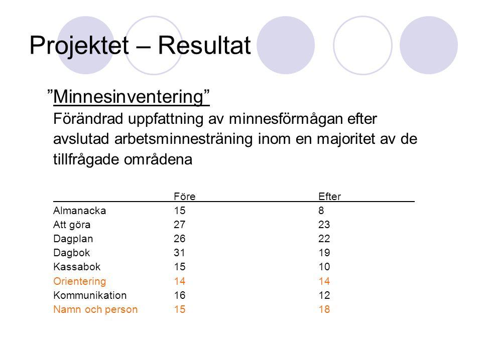 """Projektet – Resultat """"Minnesinventering"""" Förändrad uppfattning av minnesförmågan efter avslutad arbetsminnesträning inom en majoritet av de tillfrågad"""
