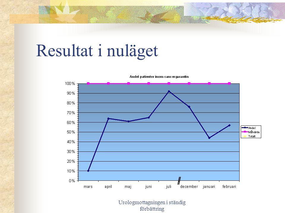 Urologmottagningen i ständig förbättring Resultat i nuläget