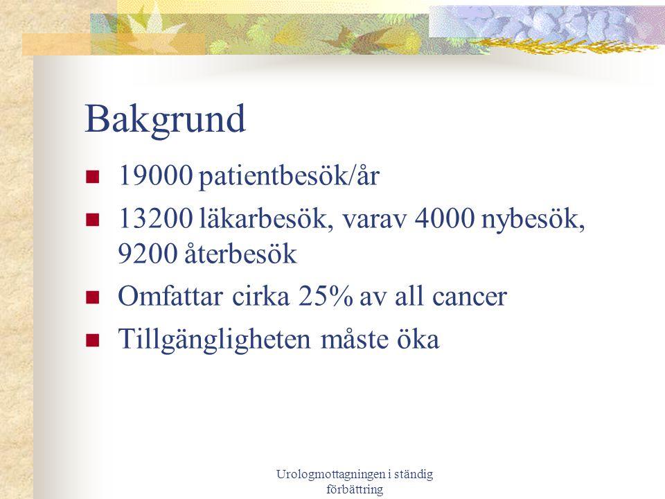 Urologmottagningen i ständig förbättring Syfte/mål Öka tillgängligheten – för att få nöjdare patienter 100% av nybesök skall erbjudas tid inom tre månader (060930) 100% av patienter med misstänkt cancer skall erbjudas tid inom två veckor (060930) 90 % av återbesökspatienter skall erbjudas tid inom planerad vårdprocess (061231)