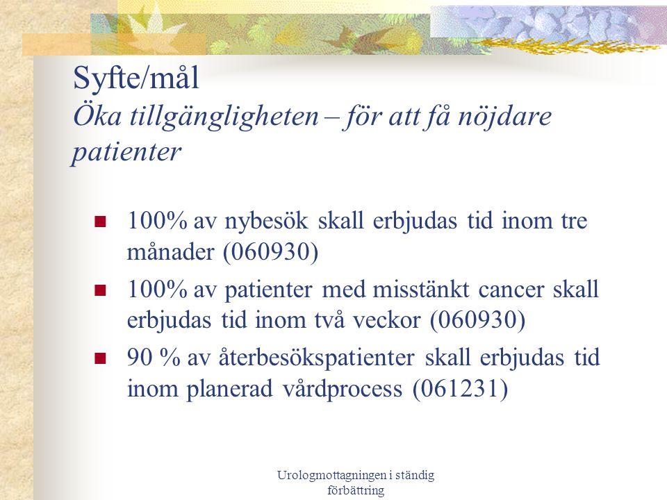 Urologmottagningen i ständig förbättring Genomförande Hur.