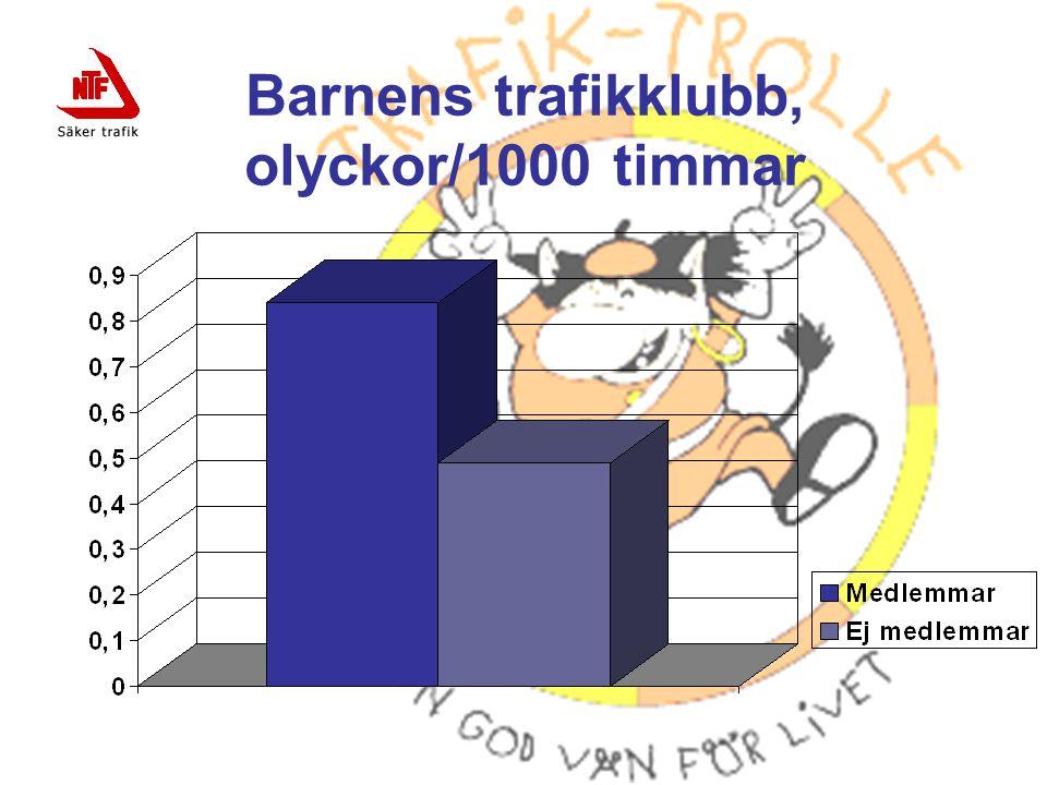 Barnens trafikklubb, olyckor/1000 timmar