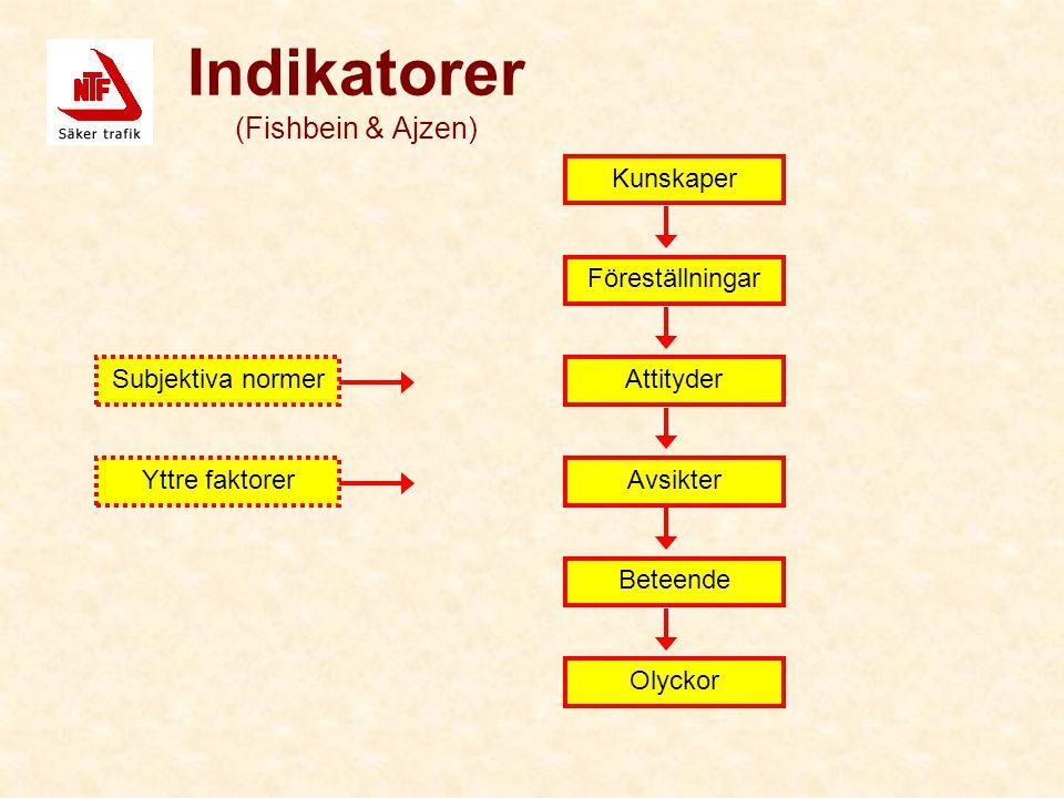 Indikatorer (Fishbein & Ajzen) Subjektiva normer Yttre faktorer Kunskaper Avsikter Attityder Beteende Olyckor Föreställningar