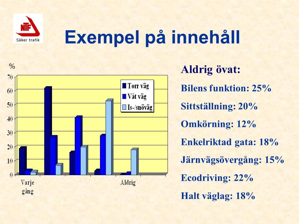 Exempel på innehåll Aldrig övat: Bilens funktion: 25% Sittställning: 20% Omkörning: 12% Enkelriktad gata: 18% Järnvägsövergång: 15% Ecodriving: 22% Halt väglag: 18% %