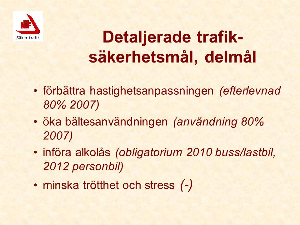 Detaljerade trafik- säkerhetsmål, delmål förbättra hastighetsanpassningen (efterlevnad 80% 2007) öka bältesanvändningen (användning 80% 2007) införa alkolås (obligatorium 2010 buss/lastbil, 2012 personbil) minska trötthet och stress (-)