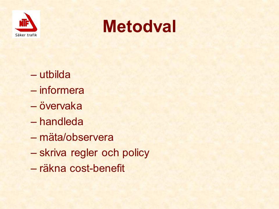 Metodval –utbilda –informera –övervaka –handleda –mäta/observera –skriva regler och policy –räkna cost-benefit