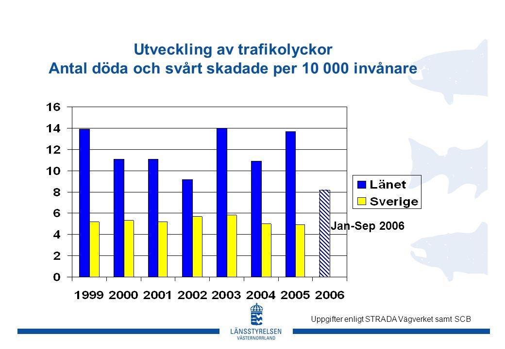 Utveckling av trafikolyckor Antal döda och svårt skadade per 10 000 invånare Jan-Sep 2006 Uppgifter enligt STRADA Vägverket samt SCB