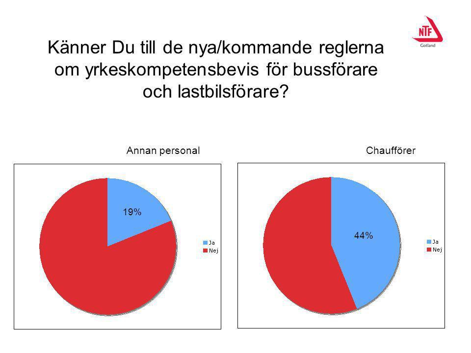 Känner Du till de nya/kommande reglerna om yrkeskompetensbevis för bussförare och lastbilsförare? 19% 44% Annan personalChaufförer