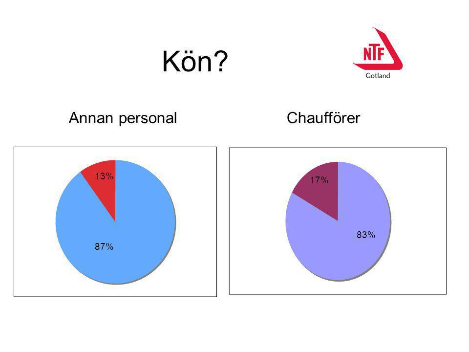 Kön? 13% 87% 17% 83% Annan personal Chaufförer