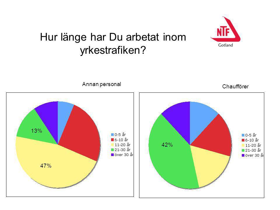 Hur länge har Du arbetat inom yrkestrafiken? 42% 47% 13% Annan personal Chaufförer