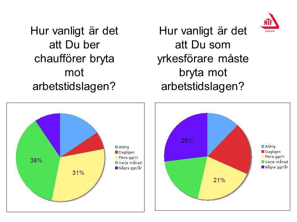 Hur vanligt är det att Du ber chaufförer bryta mot arbetstidslagen? Hur vanligt är det att Du som yrkesförare måste bryta mot arbetstidslagen? 21% 38%