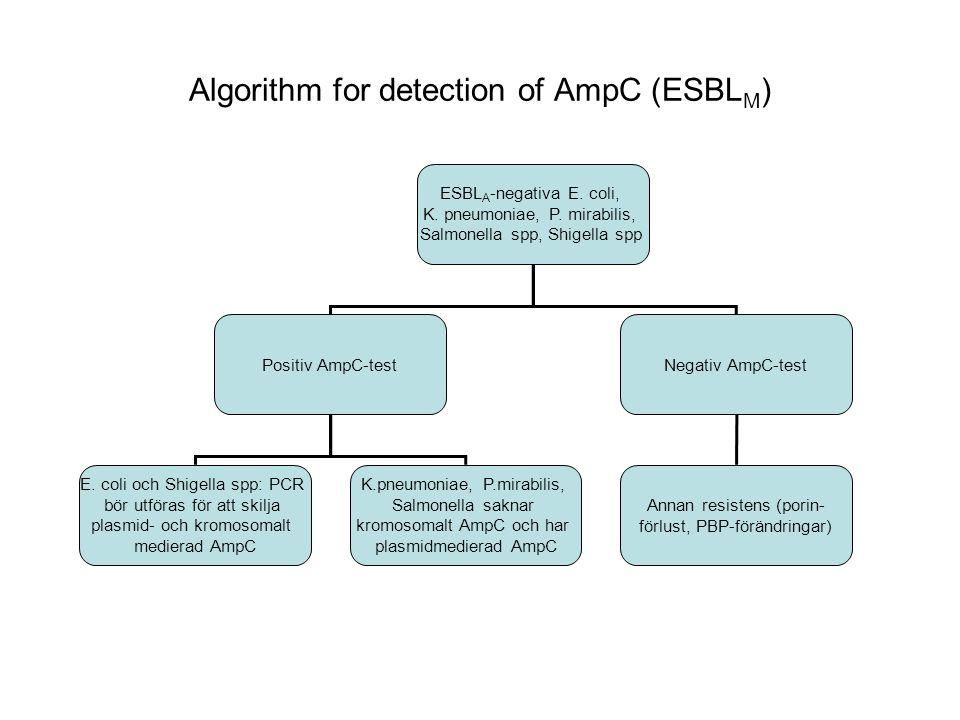 Meropenem I/R Synergi med borsyra men inte kloxacillin KPC (i sällsynta fall andra klass A karbapenemaser) Synergi med borsyra och kloxacillin AmpC och porinförlust Synergi med endast EDTA Metallobetalaktamas Ingen synergi ESBL och porinförlust eller OXA-48 Algorithm for detection of carbapenemases (ESBL CARBA )