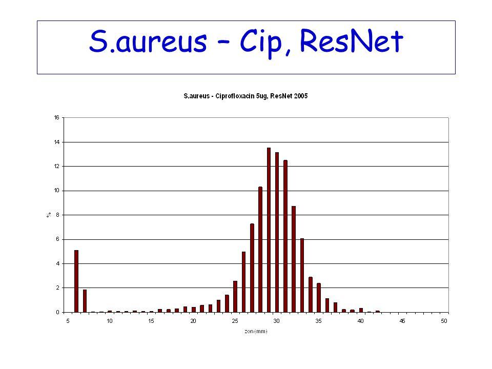 EARSS i Sverige 2005 S.aureus (n=1774) MRSA 1,0% S.pneumoniae (n=1017) PNSP 3,6% E.coli (n=3212) Amp-R 26% ESBL 0,9 % Cip-I/R 8,9% E.faecalis (n=570) AG-HLR 18,7% E.faecium (n=253) AG-HLR 4,3% Van-R 0% Nya patogener från 1 juli 2005 K.pneumoniae P.aeruginosa