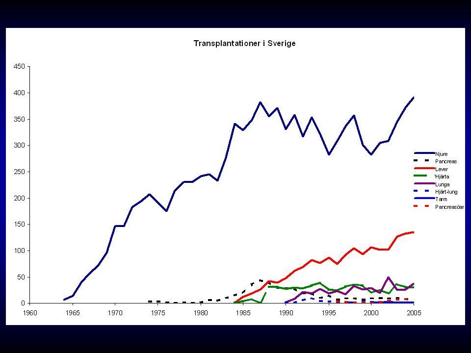 Organtransplantationer i Sverige