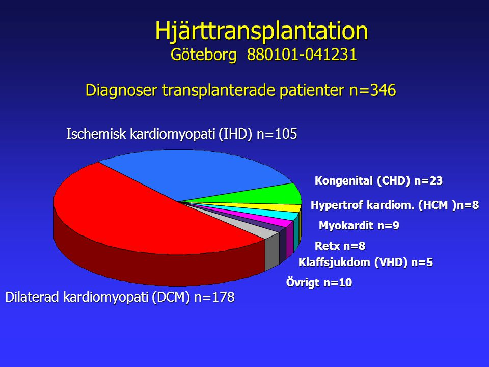 Hjärttransplantation Göteborg 880101-041231 Dilaterad kardiomyopati (DCM) n=178 Ischemisk kardiomyopati (IHD) n=105 Kongenital (CHD) n=23 Hypertrof kardiom.