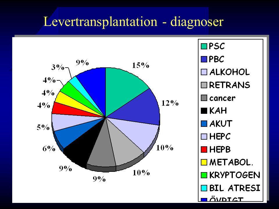 Levertransplantation - diagnoser