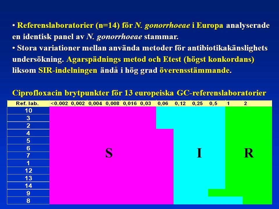 S I R Referenslaboratorier (n=14) för N. gonorrhoeae i Europa analyserade en identisk panel av N. gonorrhoeae stammar. Referenslaboratorier (n=14) för