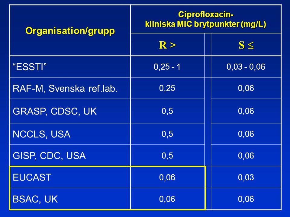 Organisation/grupp Ciprofloxacin- kliniska MIC brytpunkter (mg/L) R > S  ESSTI 0,25 - 10,03 - 0,06 RAF-M, Svenska ref.lab.