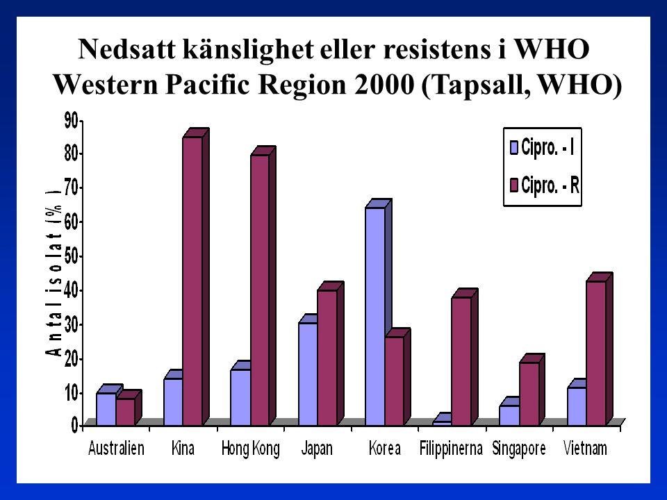 Nedsatt känslighet eller resistens i WHO Western Pacific Region 2000 (Tapsall, WHO) Western Pacific Region 2000 (Tapsall, WHO)