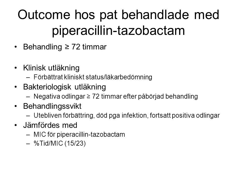 Outcome hos pat behandlade med piperacillin-tazobactam Behandling ≥ 72 timmar Klinisk utläkning –Förbättrat kliniskt status/läkarbedömning Bakteriolog