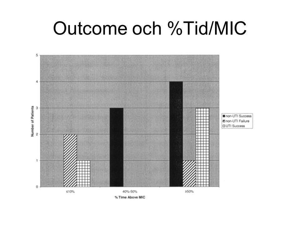 Outcome och %Tid/MIC