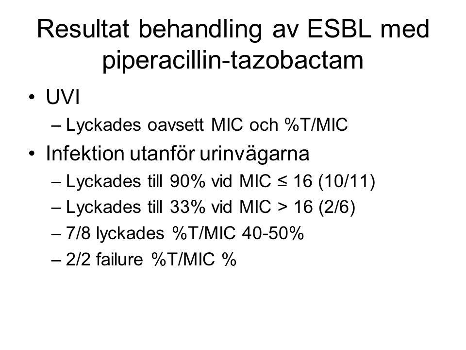 Resultat behandling av ESBL med piperacillin-tazobactam UVI –Lyckades oavsett MIC och %T/MIC Infektion utanför urinvägarna –Lyckades till 90% vid MIC