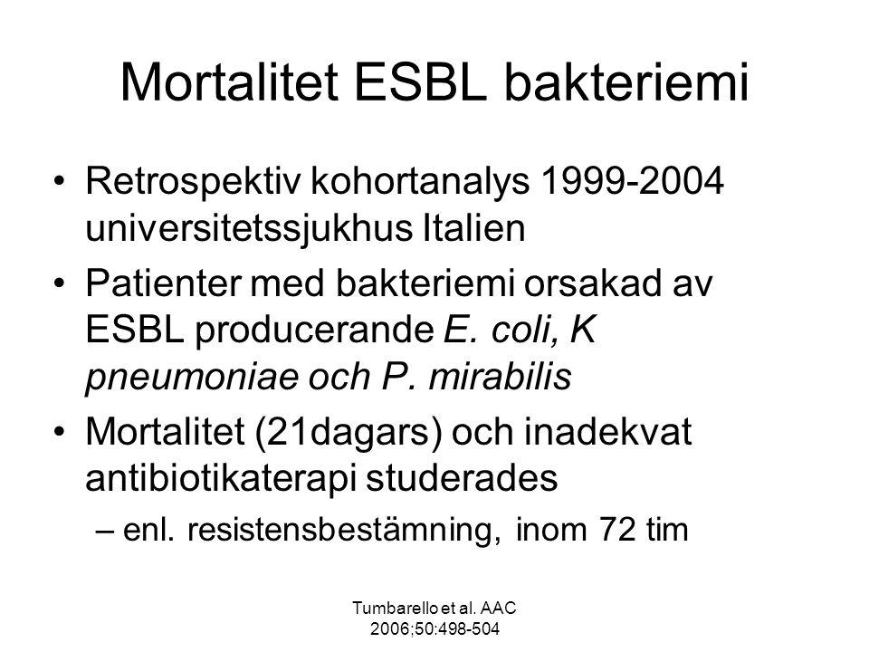 Tumbarello et al. AAC 2006;50:498-504 Mortalitet ESBL bakteriemi Retrospektiv kohortanalys 1999-2004 universitetssjukhus Italien Patienter med bakteri