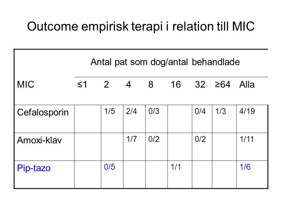 Outcome empirisk terapi i relation till MIC MIC≤12481632≥64Alla Cefalosporin 1/52/40/30/41/34/19 Amoxi-klav 1/70/2 1/11 Pip-tazo 0/51/11/6 Antal pat s