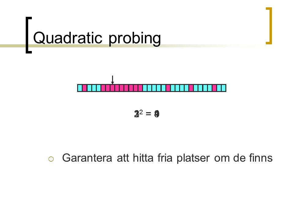 Quadratic probing  Garantera att hitta fria platser om de finns 1 2 = 12 2 = 43 2 = 9