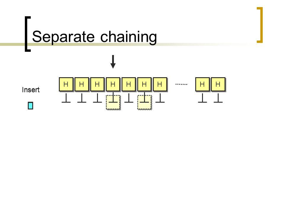 Separate chaining H H H H H H H H H H H H H H H H H H Insert