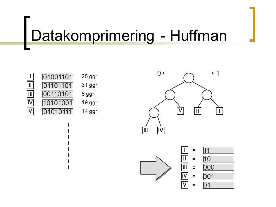 Datakomprimering - Huffman 01001101 01101101 00110101 10101001 01010111 25 ggr 31 ggr 5 ggr 19 ggr 14 ggr I II III IV V III IIIIV V 10 11 10 000 001 01 I II III IV V = = = = =