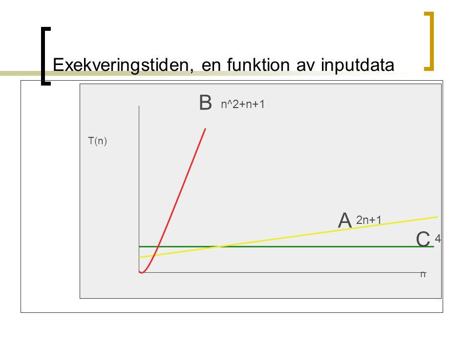Big-Oh, notationen Om tillväxthastigheten för en algoritm är proportionell med n -> algoritmen är O(n) Om tillväxthastigheten för en algoritm är konstant -> algoritmen är O(1) Om tillväxthastigheten är proportionell med n^2 -> algoritmen är O(n^2)