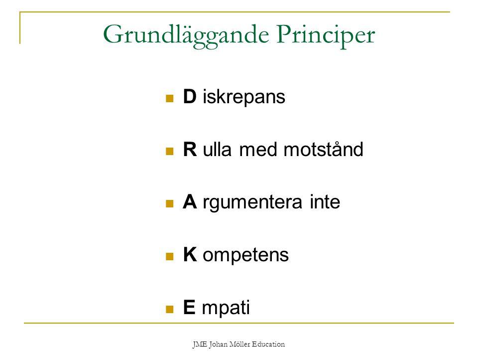 JME Johan Möller Education Grundläggande Principer D iskrepans R ulla med motstånd A rgumentera inte K ompetens E mpati