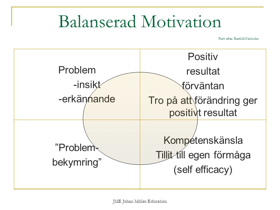 JME Johan Möller Education Balanserad Motivation Fritt efter Barth&Näsholm Problem -insikt -erkännande Positiv resultat förväntan Tro på att förändring ger positivt resultat Problem- bekymring Kompetenskänsla Tillit till egen förmåga (self efficacy)