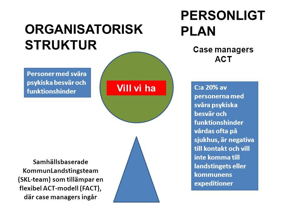 Case managers ACT Personer med svåra psykiska besvär och funktionshinder C:a 20% av personerna med svåra psykiska besvär och funktionshinder vårdas of