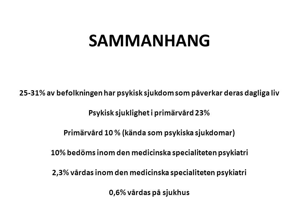 SAMMANHANG 25-31% av befolkningen har psykisk sjukdom som påverkar deras dagliga liv Psykisk sjuklighet i primärvård 23% Primärvård 10 % (kända som ps