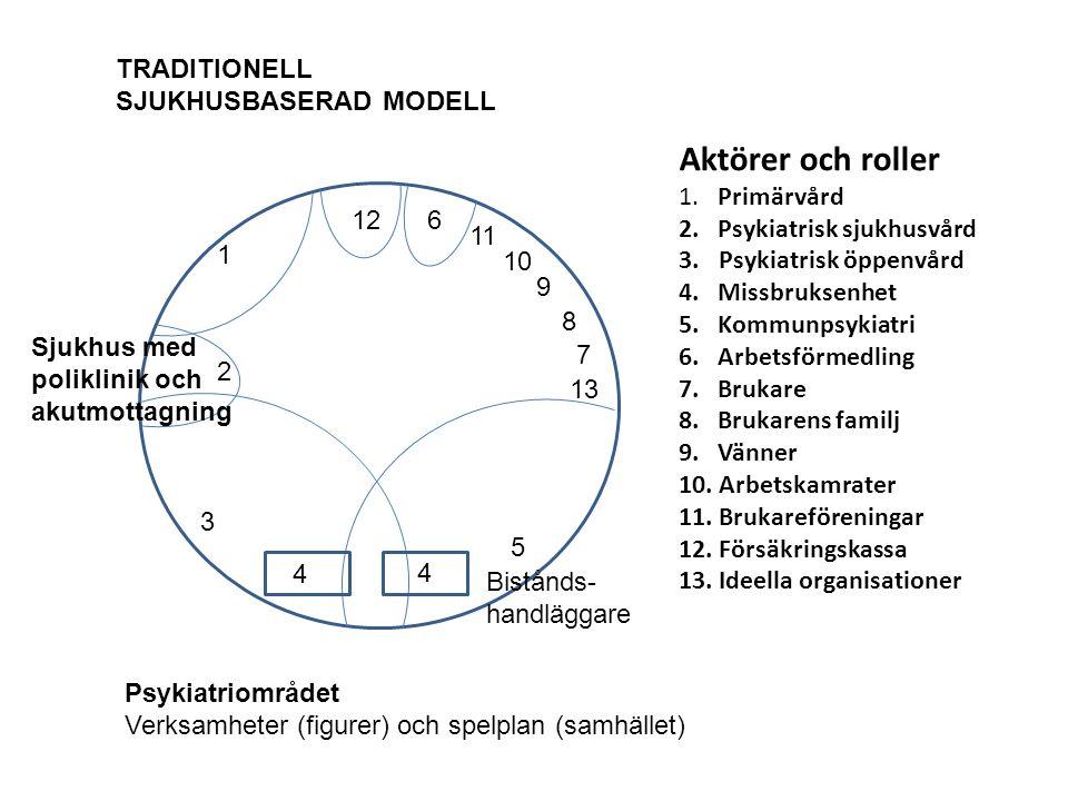 Aktörer och roller 1. Primärvård 2. Psykiatrisk sjukhusvård 3.Psykiatrisk öppenvård 4. Missbruksenhet 5. Kommunpsykiatri 6. Arbetsförmedling 7. Brukar