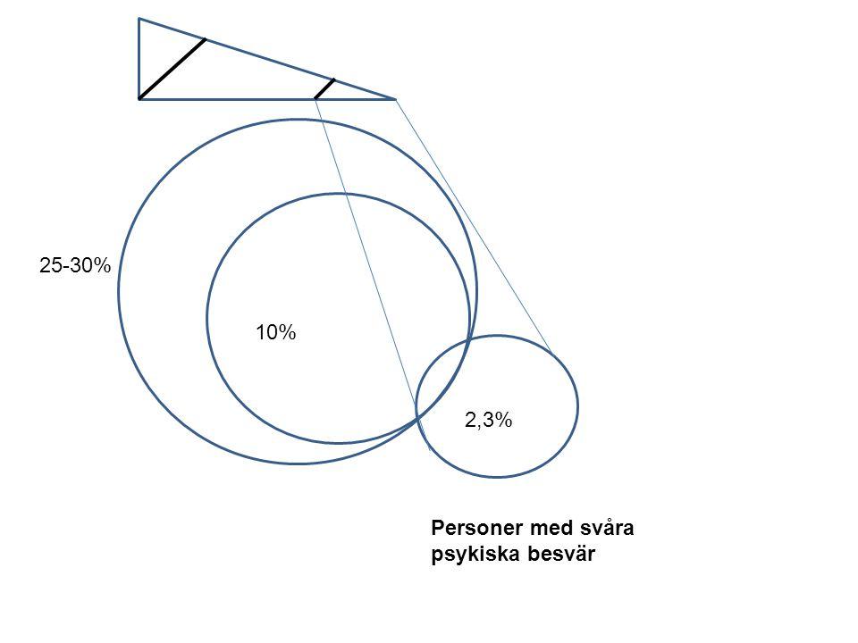 25-30% 10% 2,3% Personer med svåra psykiska besvär