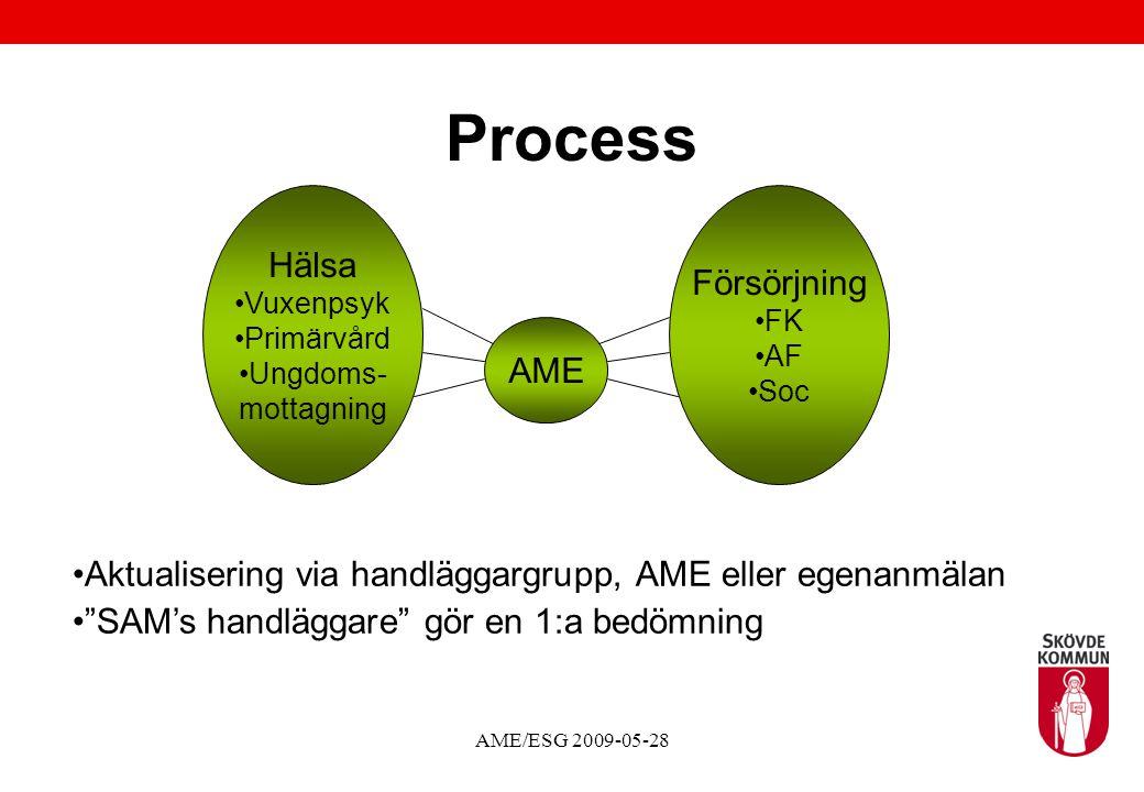 AME/ESG 2009-05-28 Process AME Försörjning FK AF Soc Hälsa Vuxenpsyk Primärvård Ungdoms- mottagning Aktualisering via handläggargrupp, AME eller egenanmälan SAM's handläggare gör en 1:a bedömning
