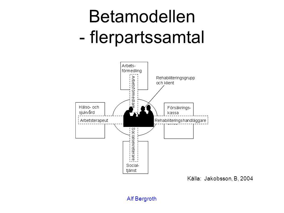 Betamodellen - flerpartssamtal Källa: Jakobsson, B, 2004 Alf Bergroth