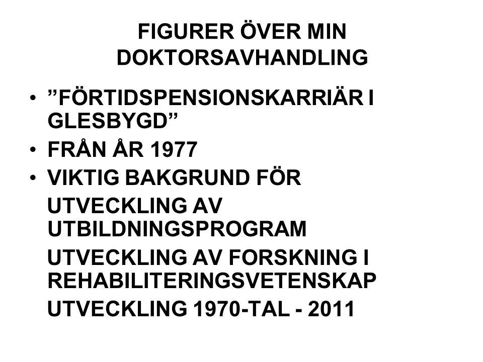 FIGURER ÖVER MIN DOKTORSAVHANDLING FÖRTIDSPENSIONSKARRIÄR I GLESBYGD FRÅN ÅR 1977 VIKTIG BAKGRUND FÖR UTVECKLING AV UTBILDNINGSPROGRAM UTVECKLING AV FORSKNING I REHABILITERINGSVETENSKAP UTVECKLING 1970-TAL - 2011