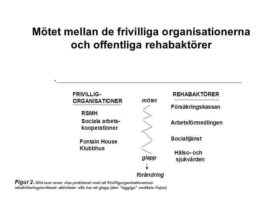 Mötet mellan de frivilliga organisationerna och offentliga rehabaktörer ´ FRIVILLIG- ORGANISATIONER REHABAKTÖRER mötet RSMH Sociala arbets- kooperatio