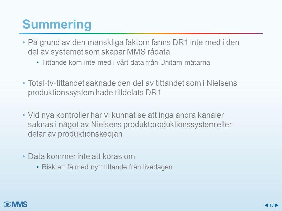 På grund av den mänskliga faktorn fanns DR1 inte med i den del av systemet som skapar MMS rådata Tittande kom inte med i vårt data från Unitam-mätarna Total-tv-tittandet saknade den del av tittandet som i Nielsens produktionssystem hade tilldelats DR1 Vid nya kontroller har vi kunnat se att inga andra kanaler saknas i något av Nielsens produktproduktionssystem eller delar av produktionskedjan Data kommer inte att köras om Risk att få med nytt tittande från livedagen Summering 10