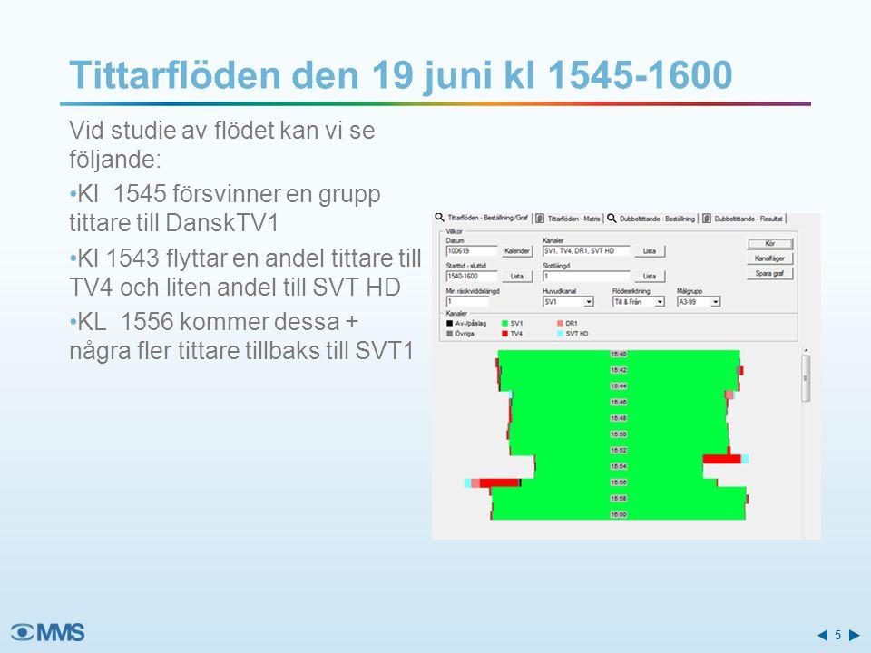 Tittarflöden den 19 juni kl 1545-1600 Vid studie av flödet kan vi se följande: Kl 1545 försvinner en grupp tittare till DanskTV1 Kl 1543 flyttar en andel tittare till TV4 och liten andel till SVT HD KL 1556 kommer dessa + några fler tittare tillbaks till SVT1 5