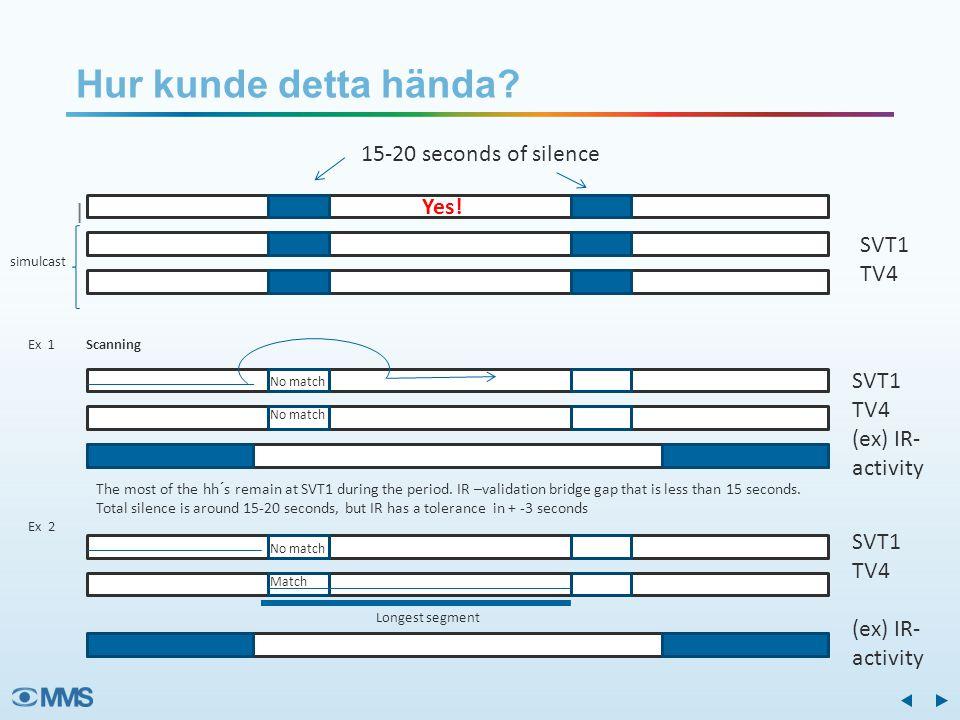 I Hur kunde detta hända? 6 Yes! 15-20 seconds of silence simulcast Ex 1 Scanning SVT1 TV4 SVT1 TV4 (ex) IR- activity No match The most of the hh´s rem