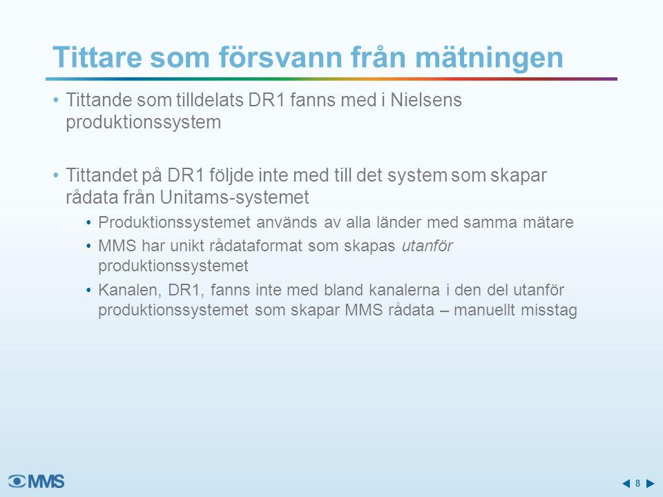 Tittande som tilldelats DR1 fanns med i Nielsens produktionssystem Tittandet på DR1 följde inte med till det system som skapar rådata från Unitams-systemet Produktionssystemet används av alla länder med samma mätare MMS har unikt rådataformat som skapas utanför produktionssystemet Kanalen, DR1, fanns inte med bland kanalerna i den del utanför produktionssystemet som skapar MMS rådata – manuellt misstag Tittare som försvann från mätningen 8