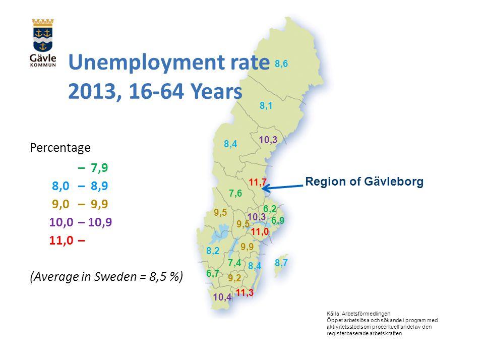 Unemployment rate 2013, 16-64 Years Percentage – 7,9 8,0 – 8,9 9,0 – 9,9 10,0 – 10,9 11,0 – (Average in Sweden = 8,5 %) Källa: Arbetsförmedlingen Öppet arbetslösa och sökande i program med aktivitetsstöd som procentuell andel av den registerbaserade arbetskraften 11,7 11,3 11,0 10,3 10,4 9,9 9,5 8,7 9,2 8,6 8,4 8,1 8,2 7,6 7,4 6,9 6,7 6,2 Region of Gävleborg