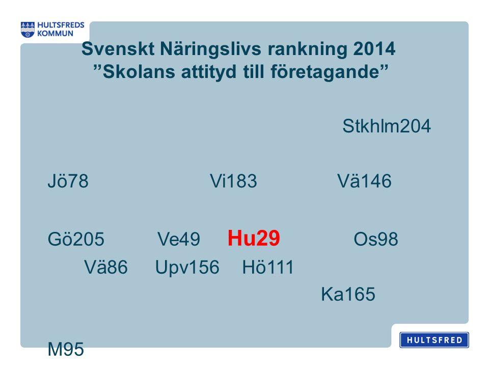 Svenskt Näringslivs rankning 2014 Skolans attityd till företagande Stkhlm204 Jö78 Vi183 Vä146 Gö205 Ve49 Hu29 Os98 Vä86 Upv156 Hö111 Ka165 M95