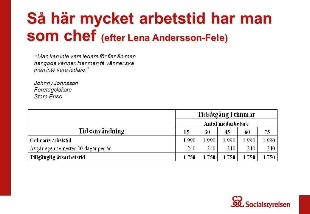"""Så här mycket arbetstid har man som chef (efter Lena Andersson-Fele) """" Man kan inte vara ledare för fler än man har goda vänner. Har man få vänner ska"""