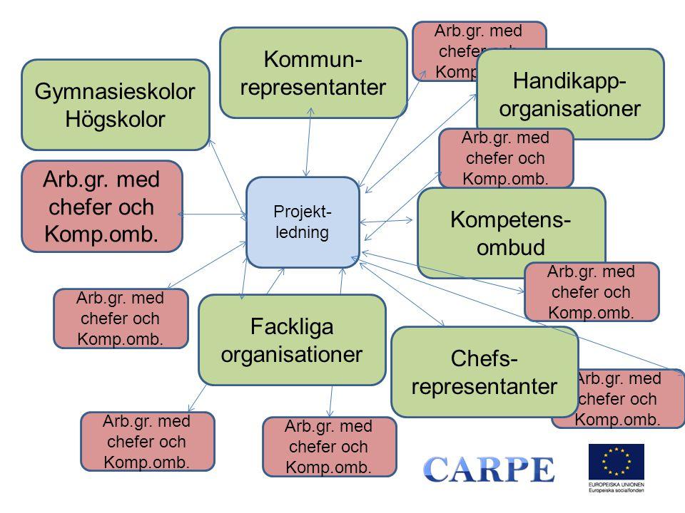 Arb.gr. med chefer och Komp.omb.